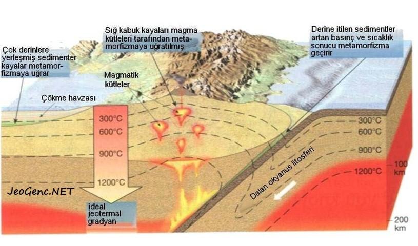 Jeotermal gradyan ve metamorfizma oluşumundaki rolü gösteren resim